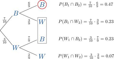 statistics tree diagram basic concepts of probability