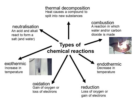 Understanding chemical reactions - ppt video online download Endothermic And Exothermic Reactions Temperature Change