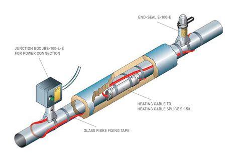 heat trace wire wiring diagram schemes