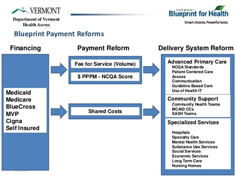 Does Medicare Pay For Detox From Opiates by Vermont Blueprint For Health Community System Of Health