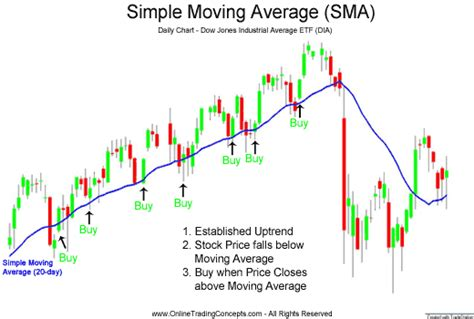 simple fast hybrid pattern matching algorithm simple moving average technical analysis