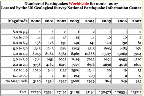 earthquake data earthquake frequency data facts no atheist should be