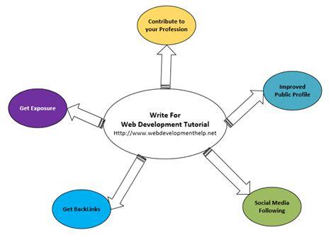 tutorial in web development ruby on rails tutorial 2015 cadillac