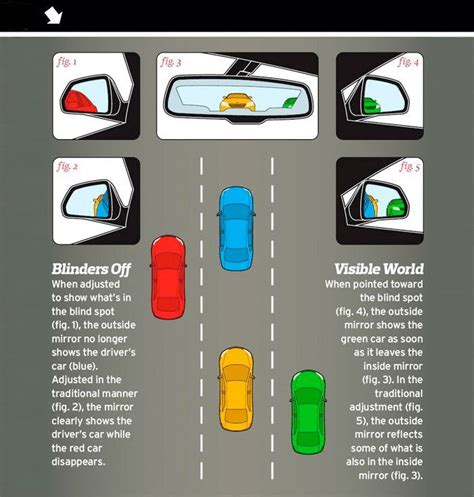 to see vehicles in your blind spots how to adjust your mirrors to avoid blind spots feature