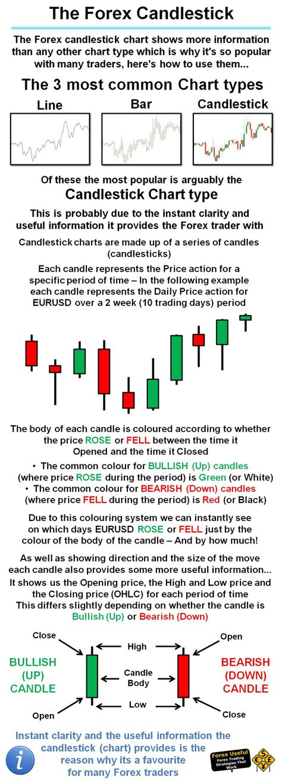 candlestick pattern strategies best 25 candlestick chart ideas on pinterest