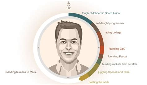Resume For One Job For Many Years by Step By Step How Elon Musk Built His Empire Visual