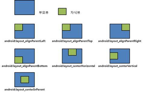 android how do i configure relativelayout to fill the 안드로이드 android 안드로이드 레이아웃 relativelayout 초보 플밍지기