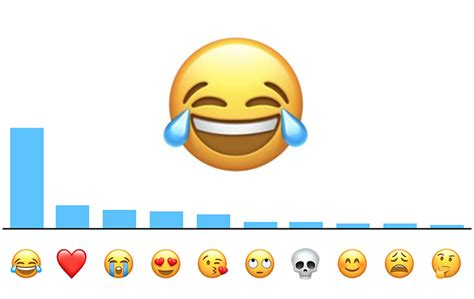emoji mac apple says this is the most popular emoji in the us