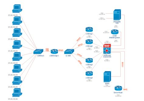 cisco topology software network topologies diagram anuvrat info