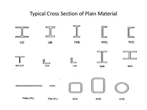 cross section steel steel fabricator fitter training