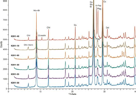 x ray diffraction pattern of quartz figure 11 x ray diffraction patterns of all bulk sles