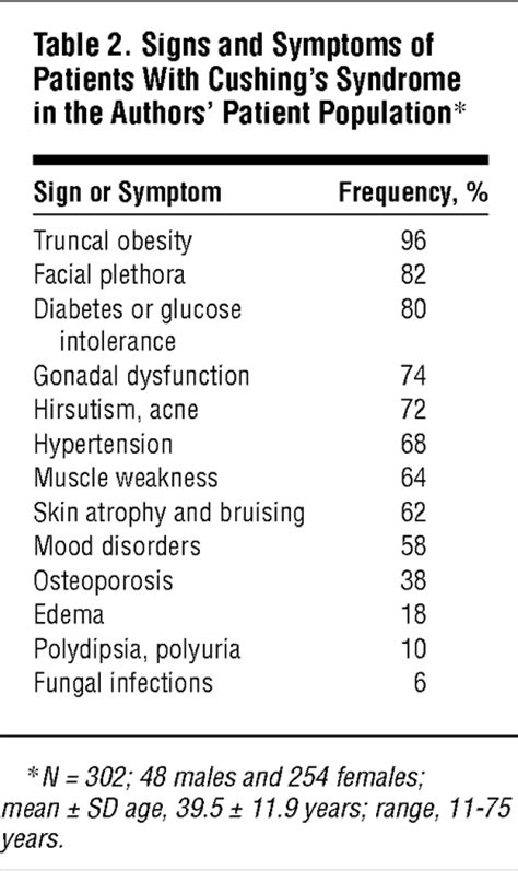 The Diagnosis of Cushing's Syndrome: Atypical