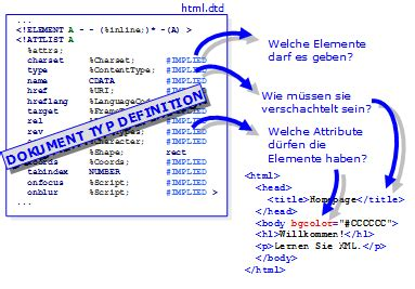 xml dom tutorial pdf javascript xml dom pdf piratebayhn
