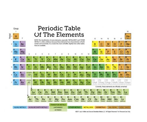 Families Of The Periodic Table Worksheet by Prefix And Suffix Worksheet Abitlikethis