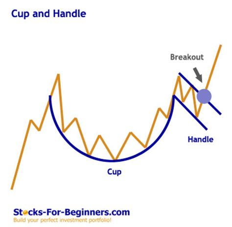 pattern stock price stock chart patterns tutorial forex trading pinterest