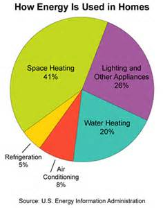 How Much Energy Does A L Use by Nass Solar Water Solar Thermal
