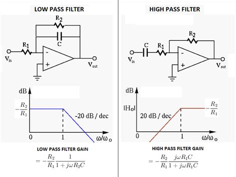 op capacitor resistor op does a capacitor in an inverting op make a difference electrical engineering