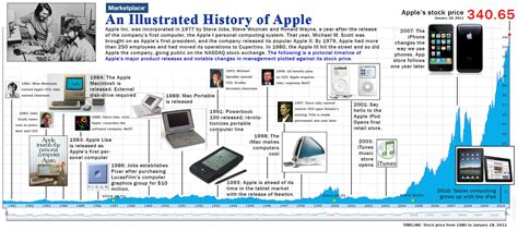 Apple History | the history of apple churchmag
