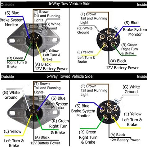 sae trailer wiring diagram 28 images sae 7 pin trailer