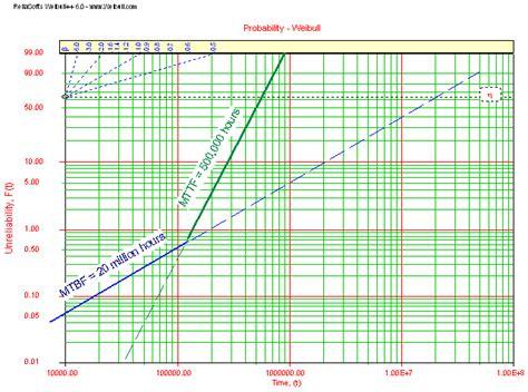 weibull bathtub curve the bathtub curve and product failure behavior part 2 of 2