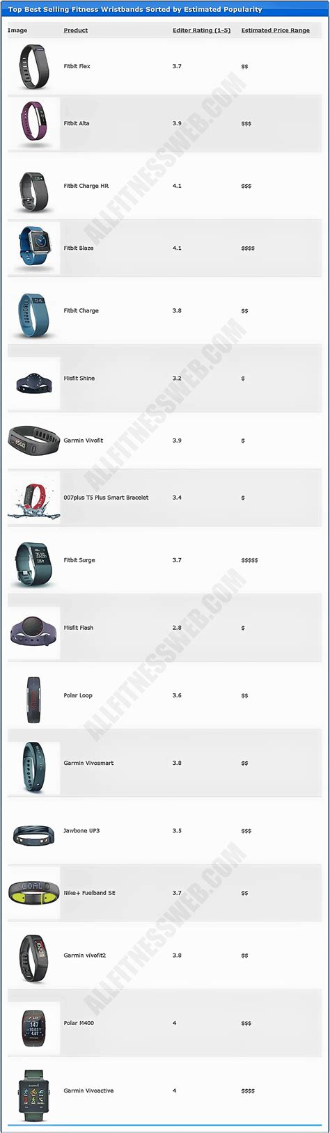 the best fitness band best fitness band comparison and reviews