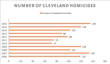 cleveland oh murders homicides and the plain dealer 2016 was cleveland s deadliest year in a decade violence