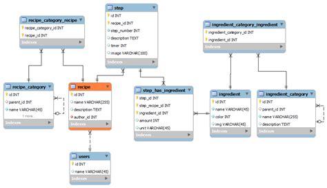database table design database table design entity framework environment setup