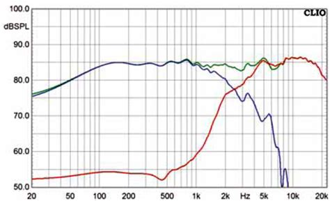 capacitor frequency response curve the madisound speaker store
