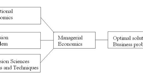 Managerial Economics Mba Study Help by Mba Study Material Managerial Economics Introduction