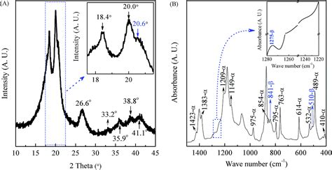 xrd pattern of pvdf a critical analysis of the α β and γ phases in poly