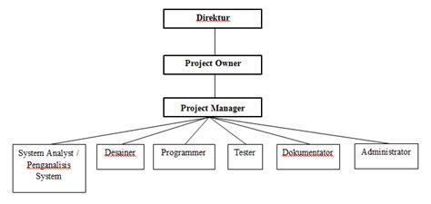 membuat agenda kegiatan organisasi adalah tugas manajemen proyek ti membuat struktur organisasi proyek