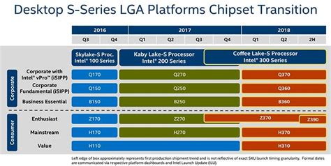 platform roadmap intel 300 series enthusiast z370 and z390 confirmed for