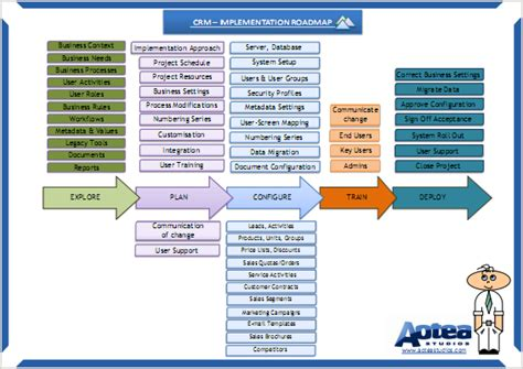 Implementation Roadmap Template crm system implementation roadmap summary poster included