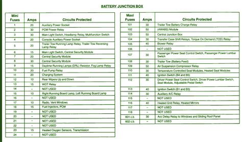 2003 expedition fuse box diagram 2002 ford expedition battery fuse box diagram circuit