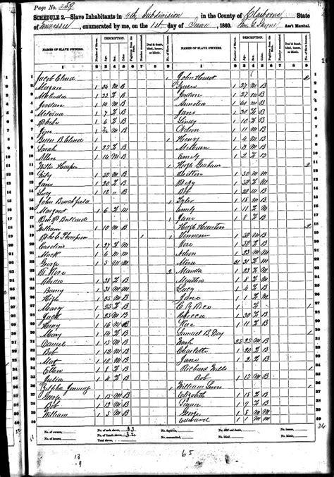 1860 Claiborne County Slave Schedules