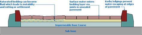 Design A Patio by Pavingexpert Block Paving Over Base Courses