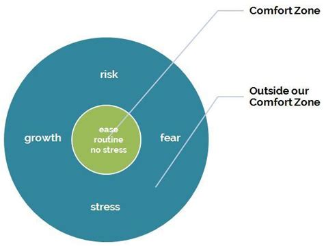 Outside The Comfort Zone by It S Not Always About Getting Out Of Your Comfort Zone