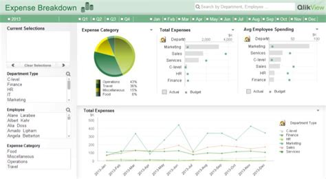 themes for qlikview qlikview dashboard design best practices 2 tech stuff