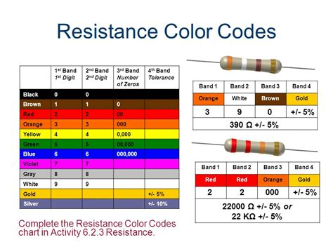 resistor color code gold 3rd band daily sprint start in your own words describe the functions of the following variable resistor
