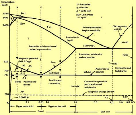 Phase Diagram Of Iron Carbide