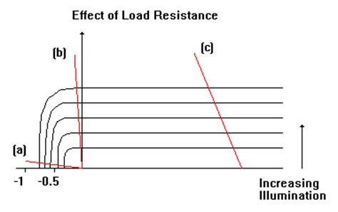 diode resistance rd photodiode technology