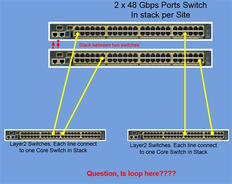 is loop created in stack switches in th cisco support