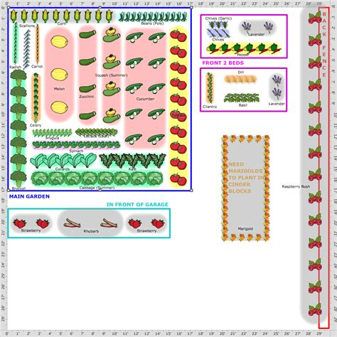Planning Vegetable Garden Layout Diagram Ideas For