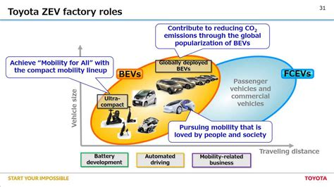 Toyota Global Vision 2020 Pdf by Toyota Goes Electric Starting In 2020 Announces