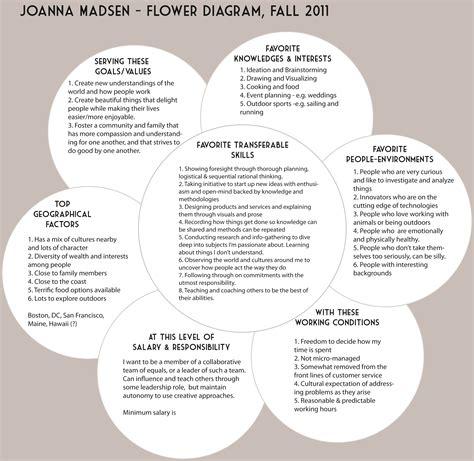 flower diagram what color is your parachute quantified self jo writes