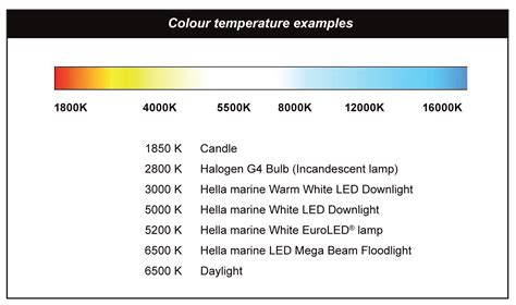 Fluorescent L Color Temperature Chart by Modal Title