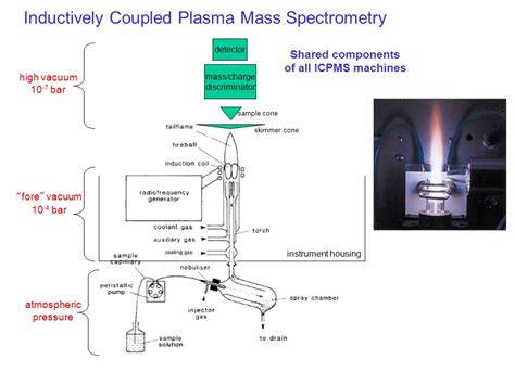 inductively coupled plasma icp mass spectrometry 8 23 12 what are the principles ms ppt