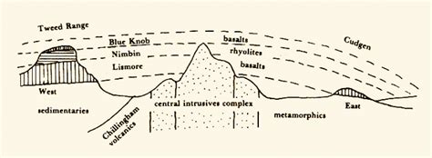 cross section geology definition the creation of tweed volcano in australia and the