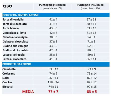 indice insulinico degli alimenti indice insulinico e indice glicemico tabelle di confronto