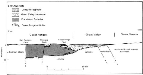 California Section by Tectonic Wedging In The Coast Ranges